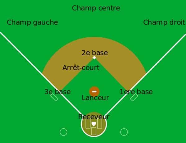 Combien de joueurs sont sur le terrain au baseball ?